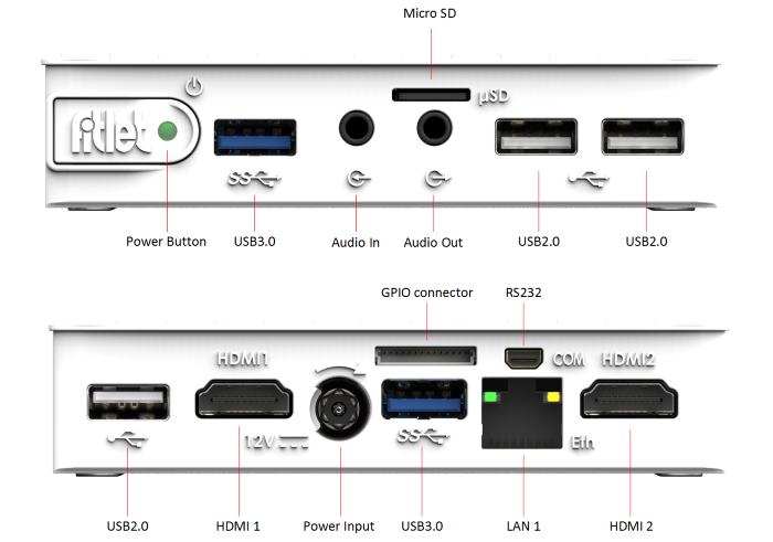 Fitlet ports diagram 700x491.png