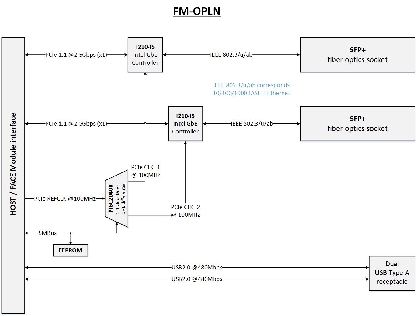 File:FM-OPLN block diagram.png - fit-PC wikifit-PC