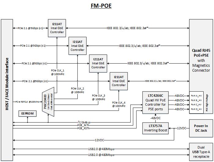 FACE Modules:FM-POE - fit-PC wiki