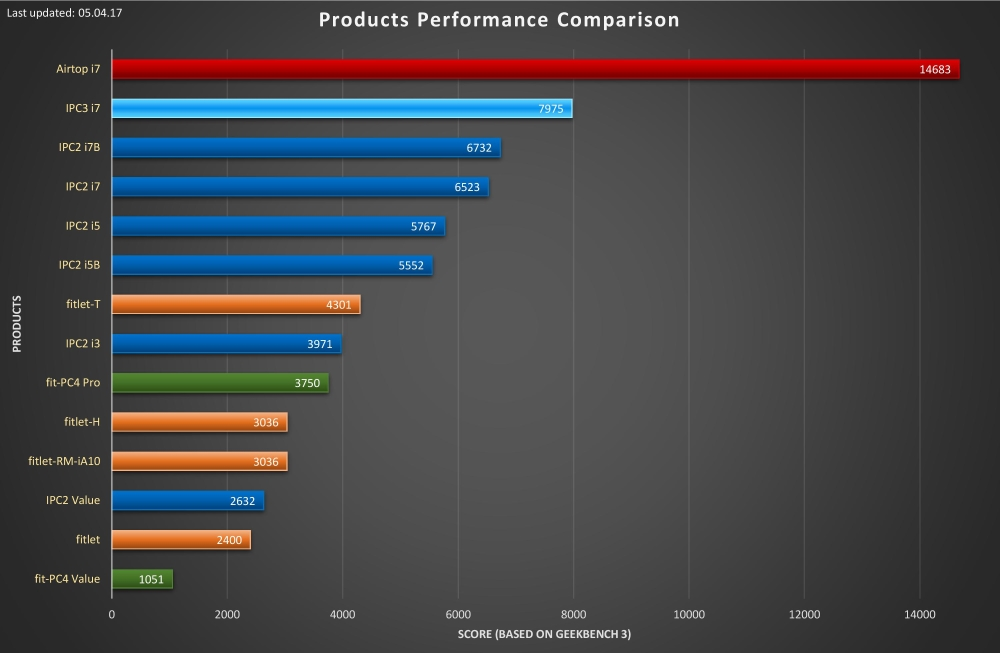 Fit-PC Product Line:Benchmark - fit-PC wiki