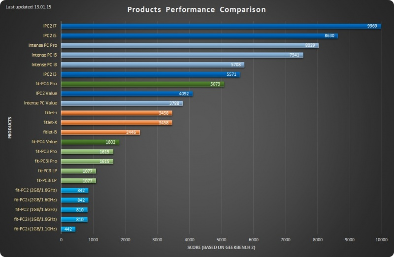 File:Product-performance-comparison 13.01.14 low-res.jpg
